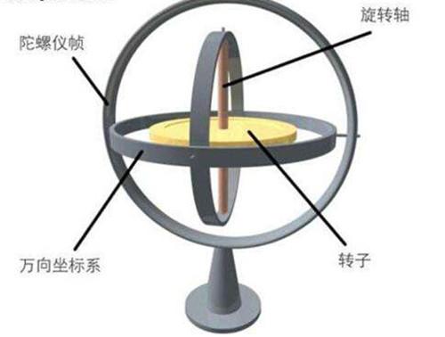 光纤陀螺寻北仪在生活中的应用